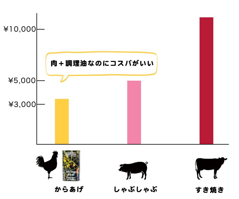 """""""ブランド牛やブランド豚を買うより、いつもの鶏肉+EVOOに油を変えるだけでおいしくなります"""""""
