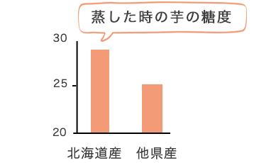 """""""北海道産のさつまいもは、他県産のさつま芋よりも糖度が高いです"""""""