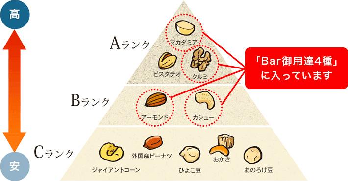小島屋は格付け上位4種のナッツ入り
