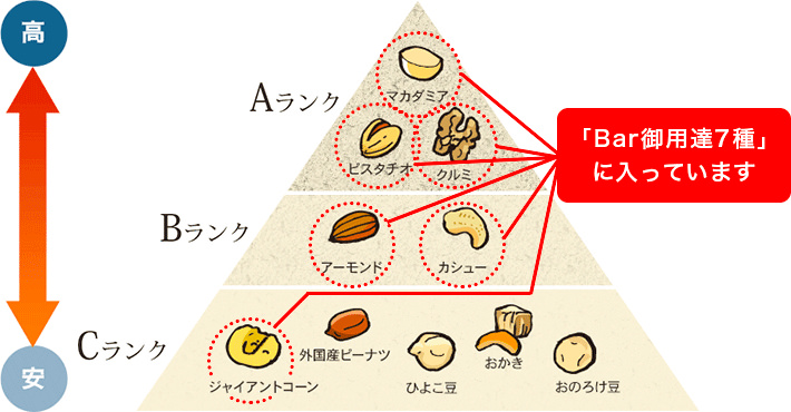 小島屋は格付け上位7種のナッツ入り