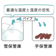 """""""雪保管庫のイラスト"""""""